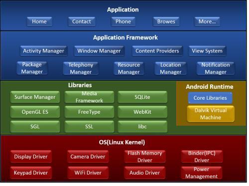 Android开发从新手开始(一)——概述