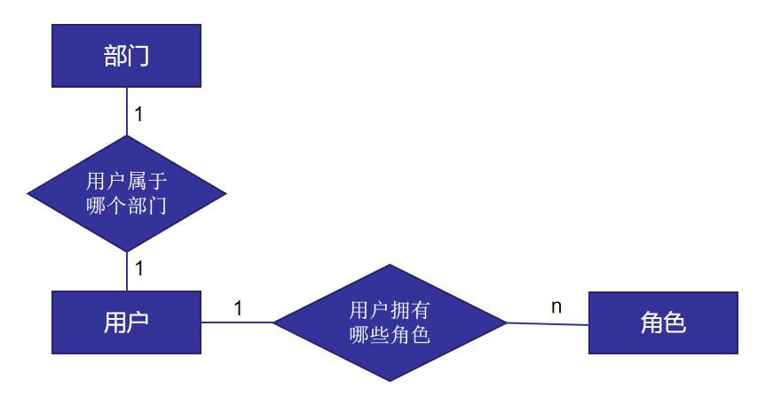 通用基础表逻辑设计(三)——功能权限